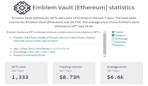 Emblem Vault Sales Statistics