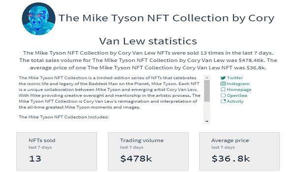 Mike Tyson NFTs Sales Statics