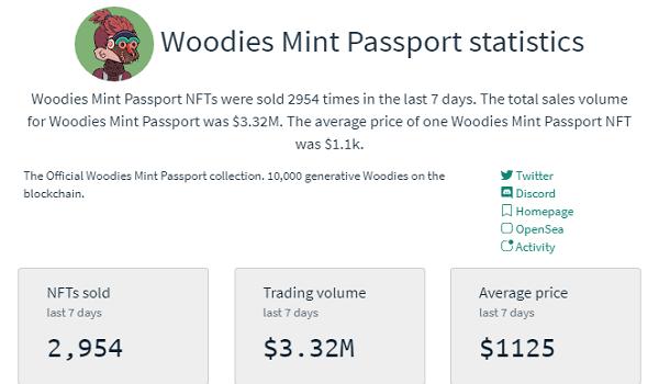 Woodies Mint Passport NFT Sales Statistics