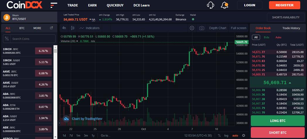 CoinDCX margin trade