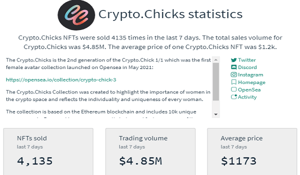 Crypto.Chicks NFTs Sales Statistics